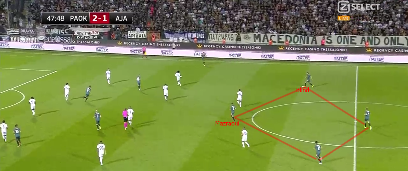 Champions League 2019/2020: PAOK FC vs Ajax - tactical analysis