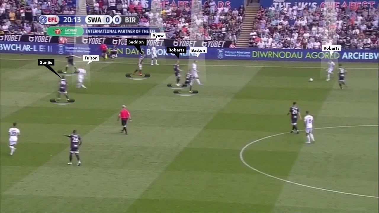EFL Championship 2019/20: Swansea v Birmingham City – tactical analysis tactics