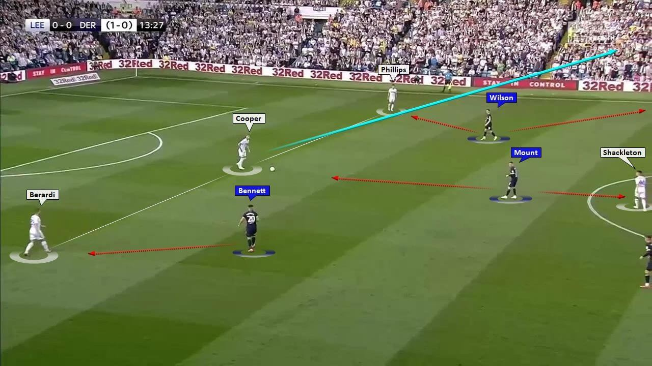 Leeds United 2019/20: Season Preview – scout report tactics