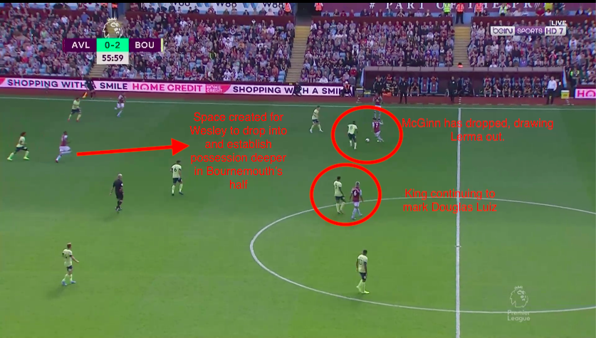 Premier League 2019/20: Aston Villa vs Bournemouth - Tactical Analysis Tactics Analysis