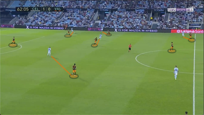 La Liga 2019/20: Celta Vigo vs Valencia Tactical Analysis analysis tactics