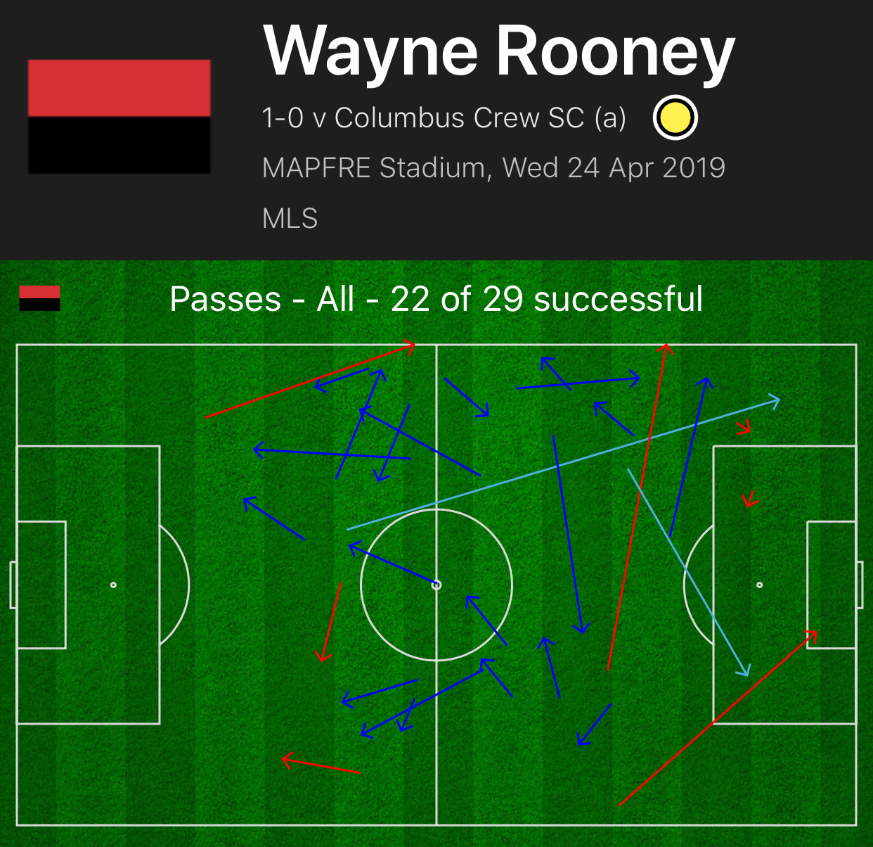 Wayne Rooney 2018/19 - scout report - tactics analysis tactics