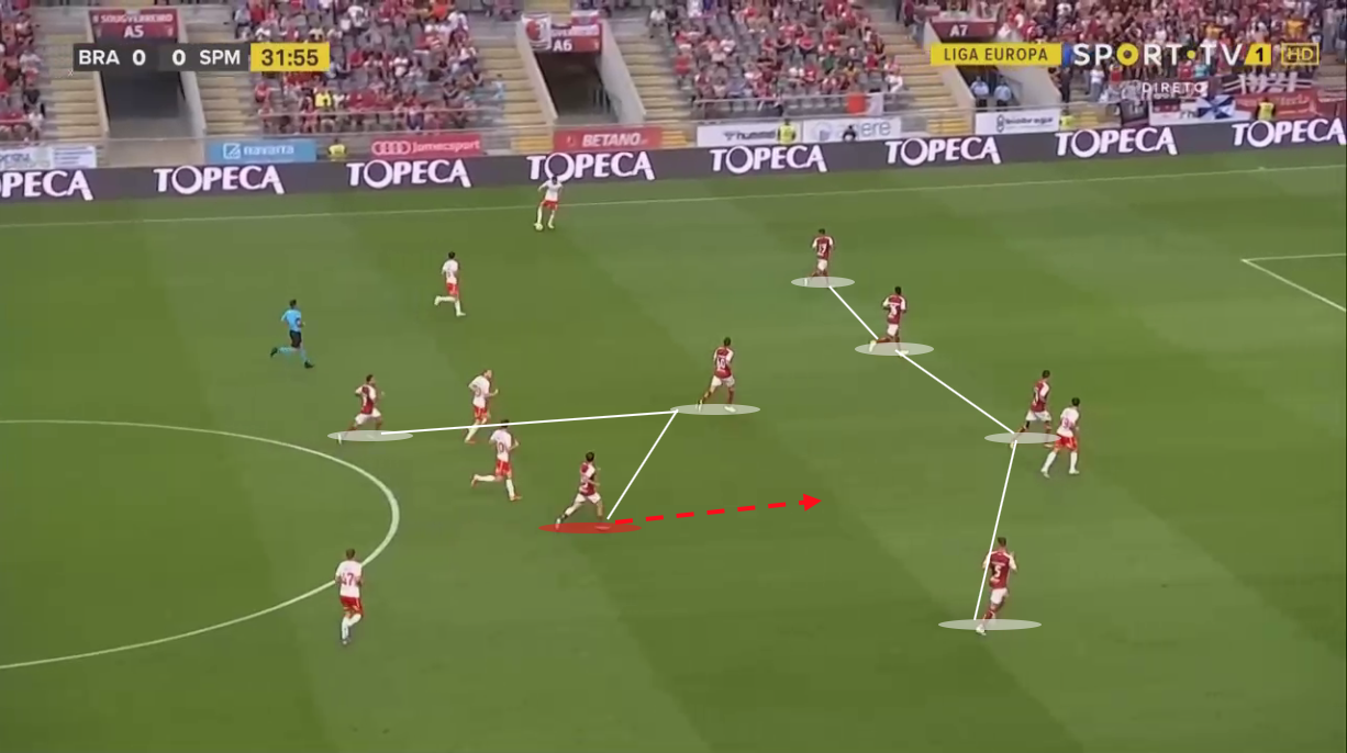 Andre Horta 2019/20 - scout report tactical analysis tactics