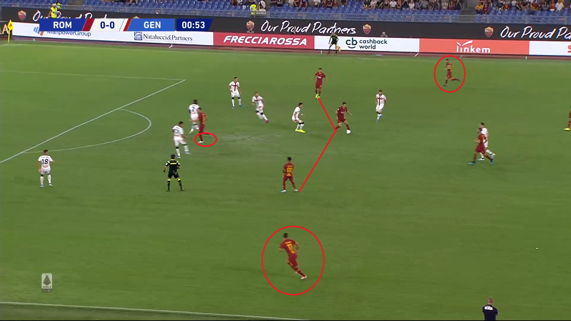 Serie A 2019/20: Roma Vs Genoa - tactical analysis tactics