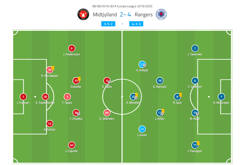 Europa League 2019/20: FC Midtjylland vs Rangers – Tactical Analysis Tactics
