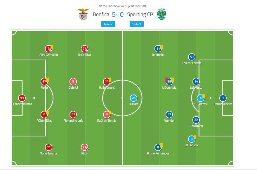 Portuguese Super Cup Final 2019: SL Benfica vs Sporting CP - tactical analysis tactics
