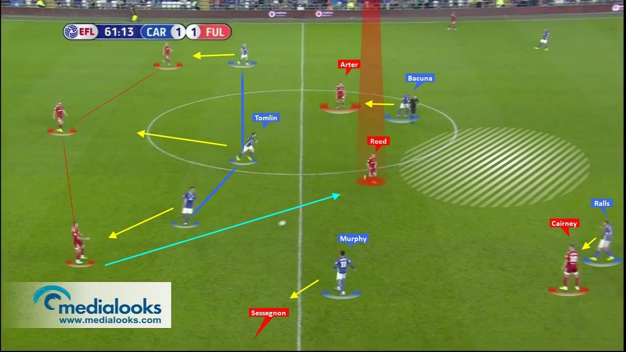 EFL Championship 2019/20: Cardiff City vs Fulham – tactical analysis tactics