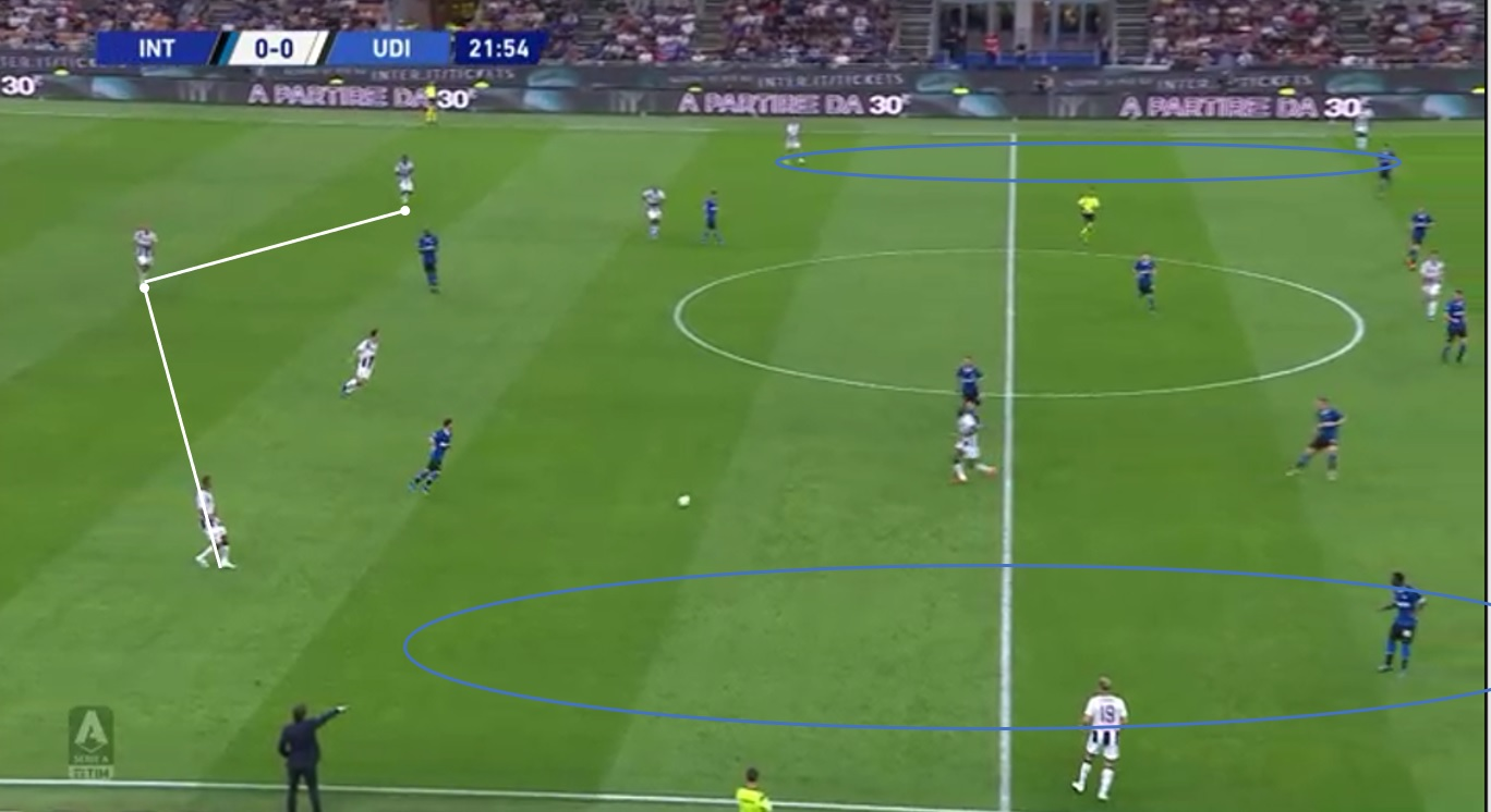 Serie A 2019/20: Inter vs Udinese – Tactical Analysis - Tactics