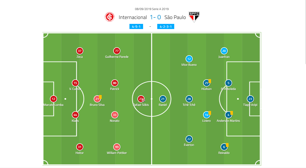 brazilian-serie-a-2019-internacional-vs-sao-paolo-tactical-analysis-tactics