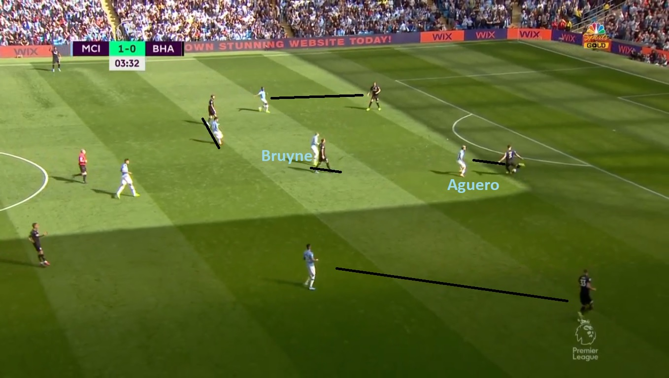 Premier League 2019/20: Manchester City vs Brighton - Tactical Analysis tactics