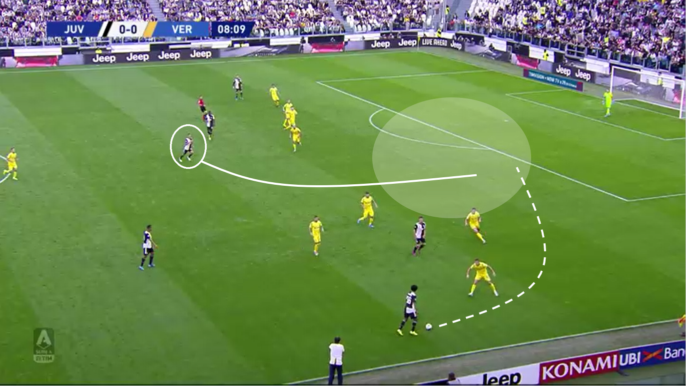 Serie A 2019/20 Juventus vs Verona tactical analysis tactics