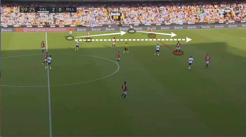 La Liga 2019/20: Valencia vs Mallorca - tactical analysis tactics analysis
