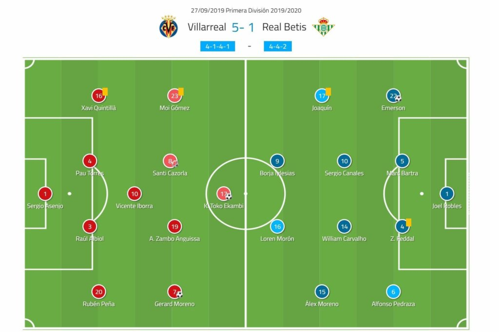 La Liga 2019/20 Villarreal vs Real Betis - tactical analysis tactics