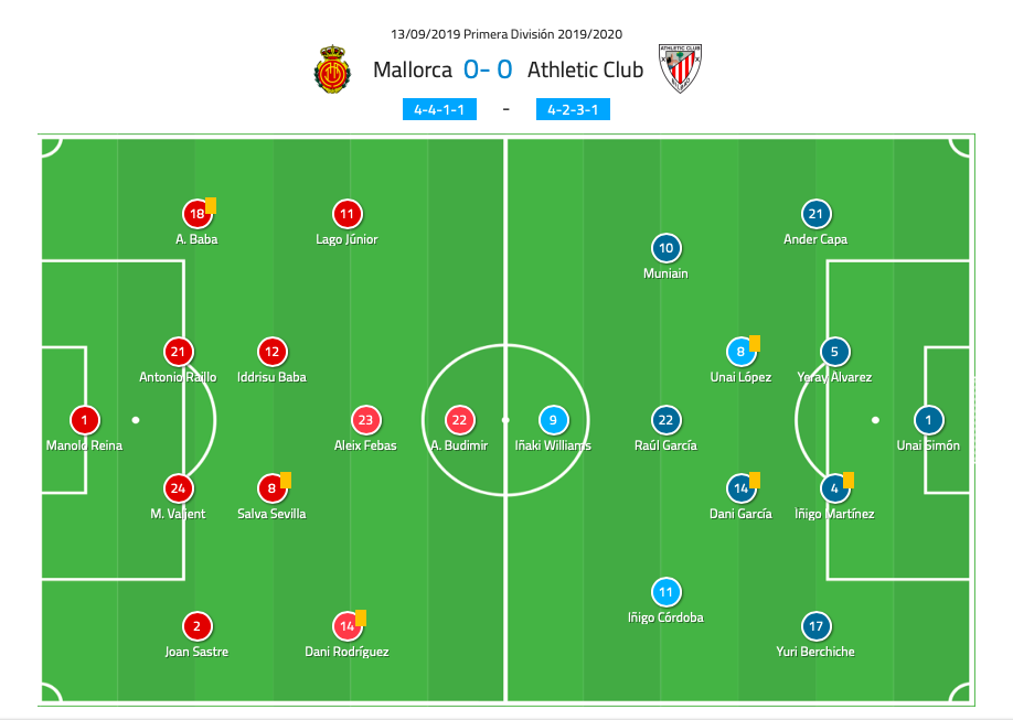 La Liga 2019/20: Mallorca vs Athletic Bilbao - tactical analysis