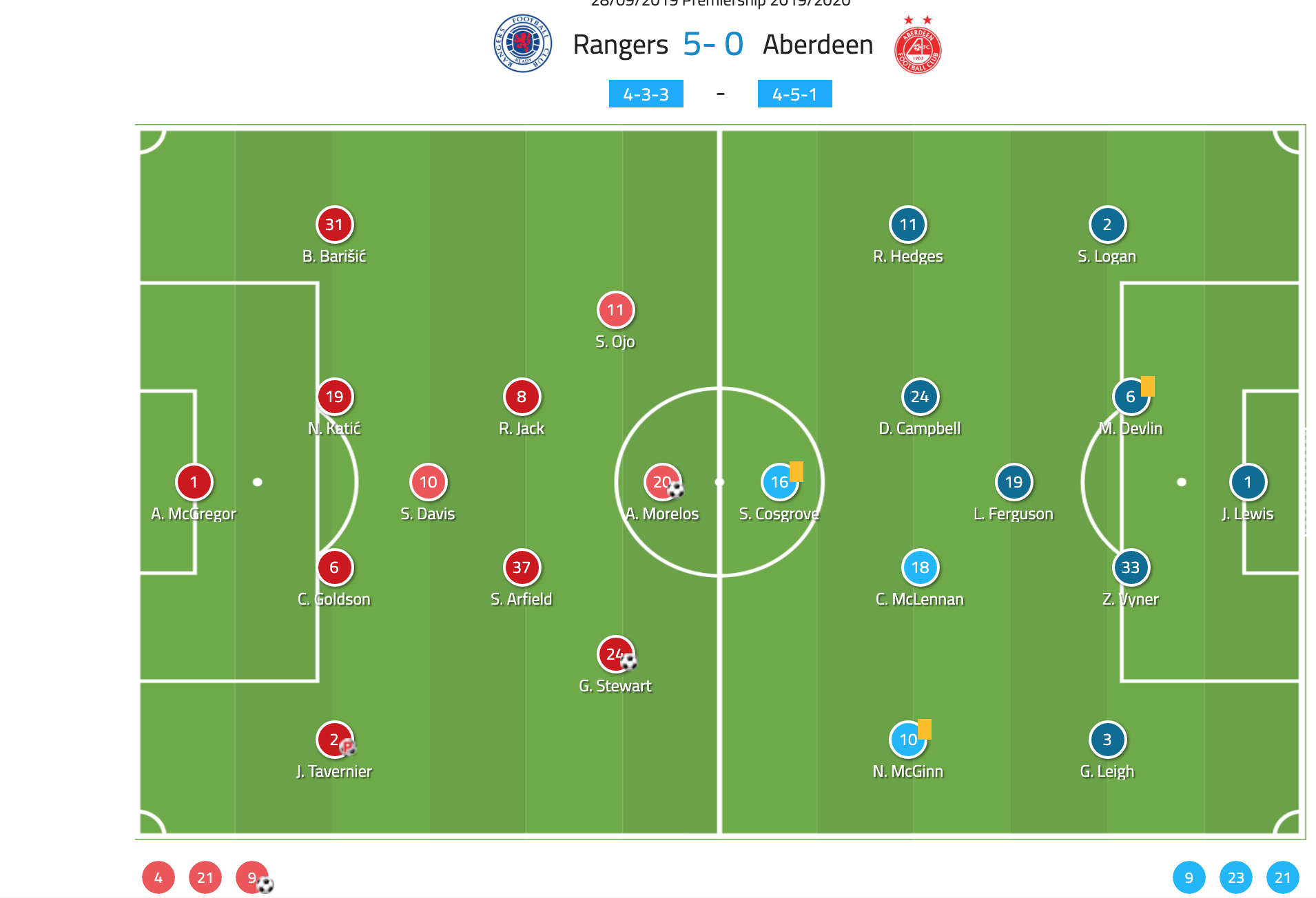 Scottish Premiership 2019/20: Rangers vs Aberdeen - tactical analysis