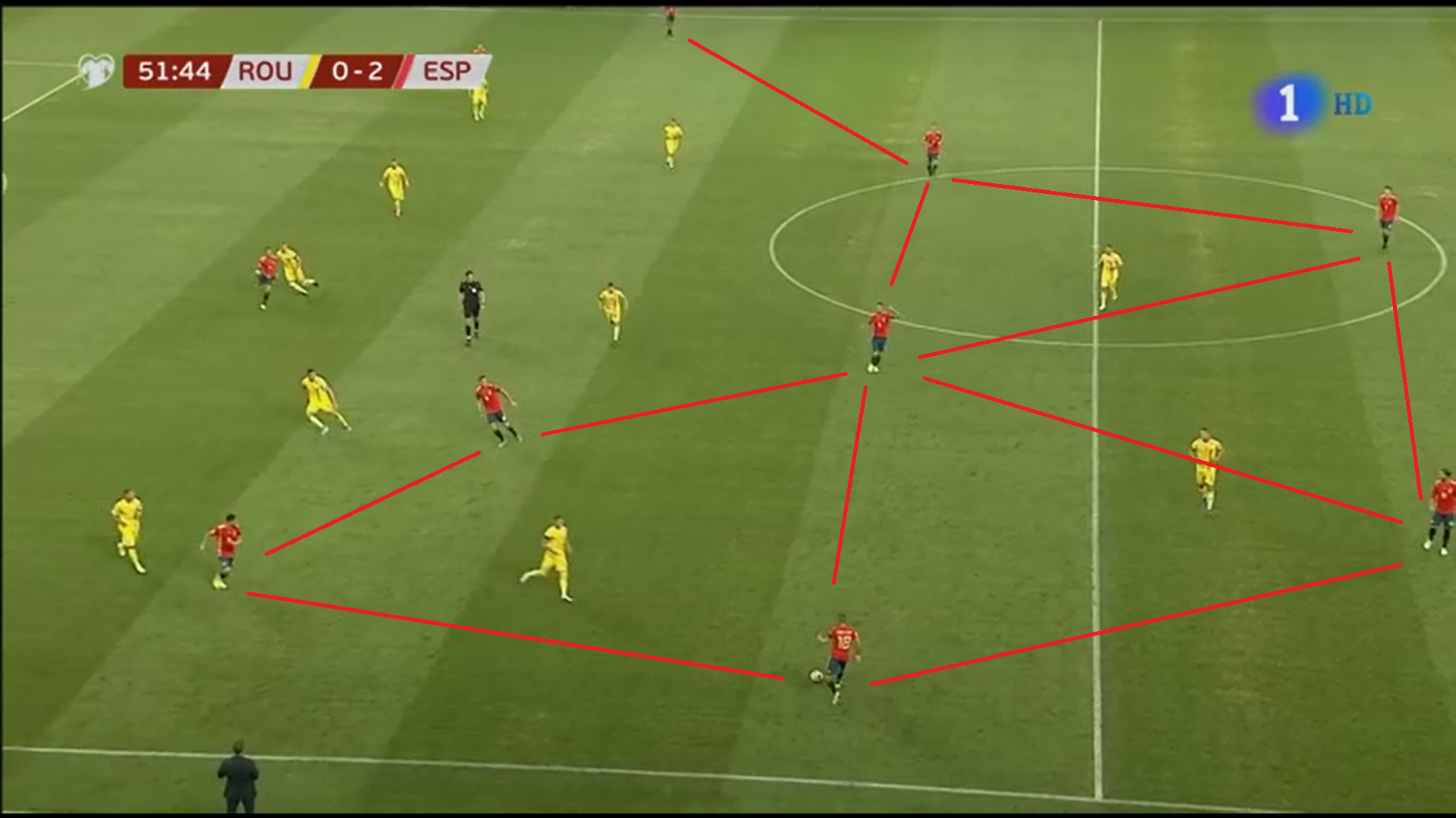 EURO 2020 Qualifiers: Romania vs Spain tactical analysis tactics