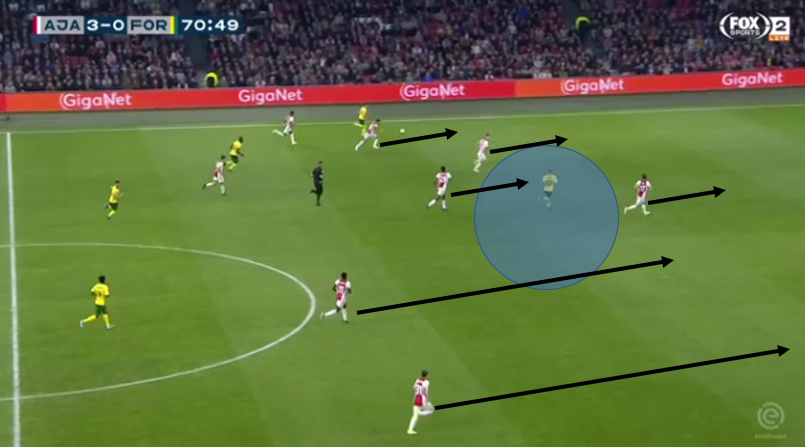 Eredivisie 2019/20: Ajax vs Fortuna Sittard – tactical analysis tactics