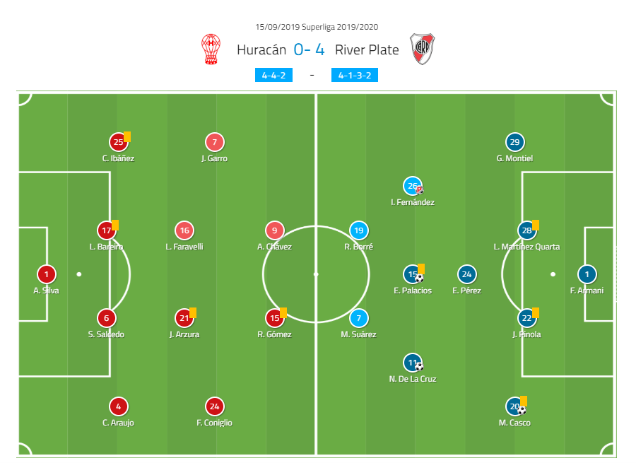 SUPERLIGA 2019/20: CA HURACAN VS RIVER PLATE - TACTICAL ANALYSIS TACTICS