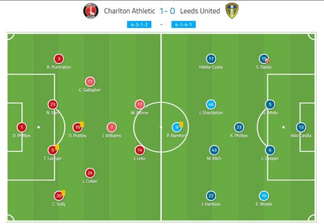 EFL Championship 2019/20: Charlton Athletic vs Leeds United - tactical analysis - tactics