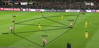 UEFA Europa League 2019/20: Feyenoord vs Porto – tactical analysis tactics