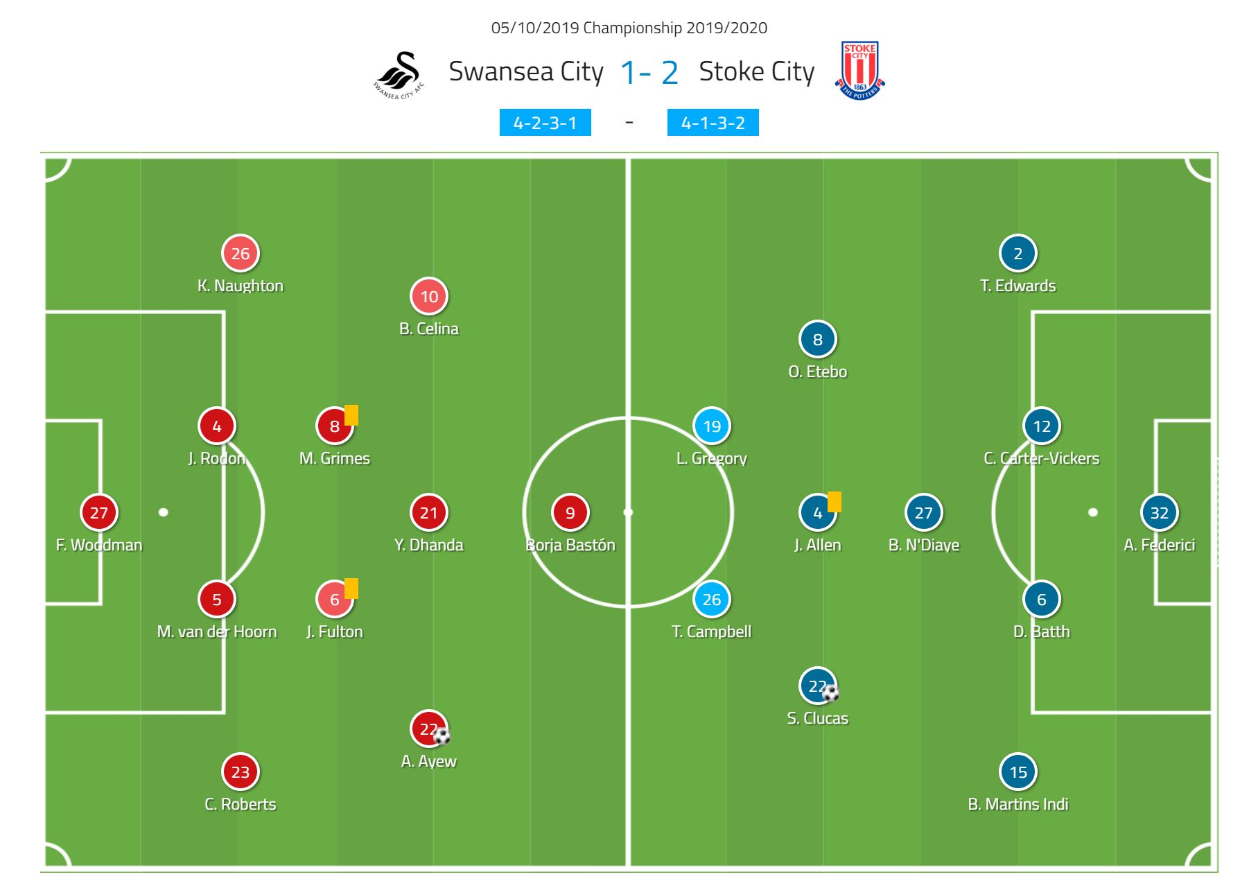 EFL Championship 2019/20: Swansea vs Stoke – tactical analysis tactics