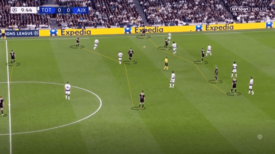 The use of asymmetrical and atypical systems in football - tactical analysis tactics