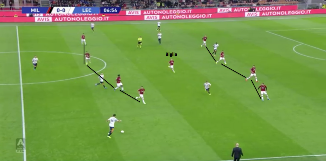 Serie A 2019/20: Milan vs Lecce – tactical analysis tactics