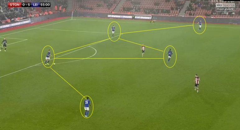 Premier League 2019/20: Southampton Vs Leicester City- tactical analysis tactics