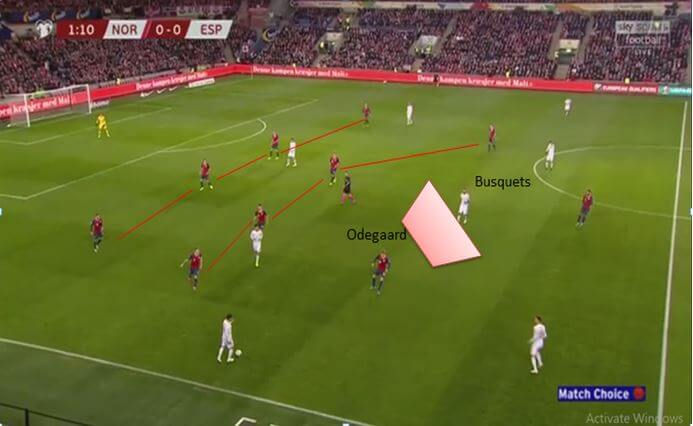 Euro 2020 Qualifiers Norway vs Spain - tactical analysis tactics 21