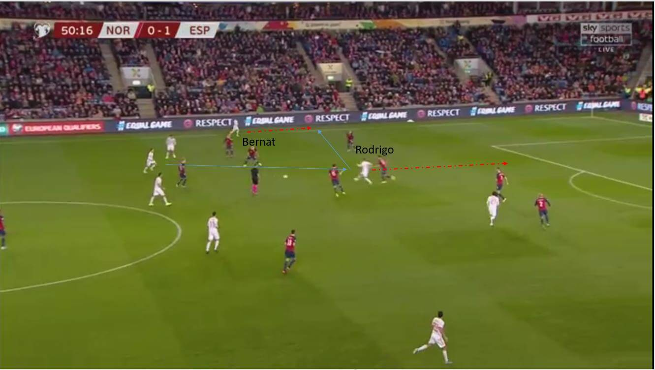 Euro 2020 Qualifiers Norway vs Spain - tactical analysis tactics 1