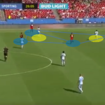 MLS 2019: FC Dallas vs Sporting KC - Tactical Analysis tactics
