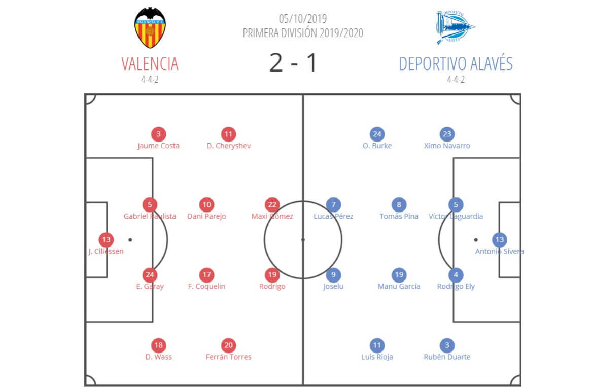 La Liga 2019/20 Valencia vs Deportivo Alavés - tactical analysis tactics 1