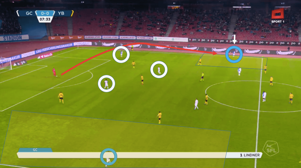 Heinz Lindner 2019/20 - scout report tactical analysis tactics