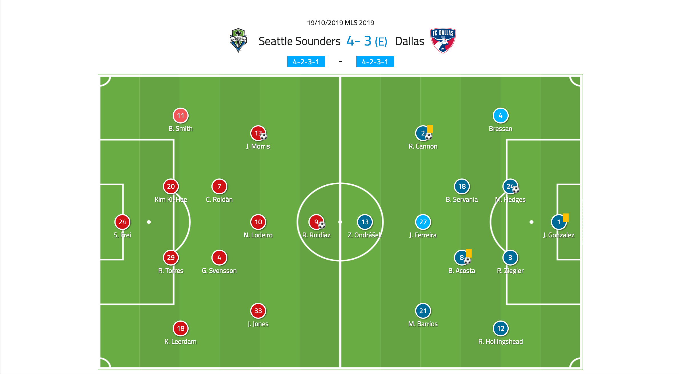 MLS 2019: Seattle Sounders vs FC Dallas - Tactical Analysis tactics