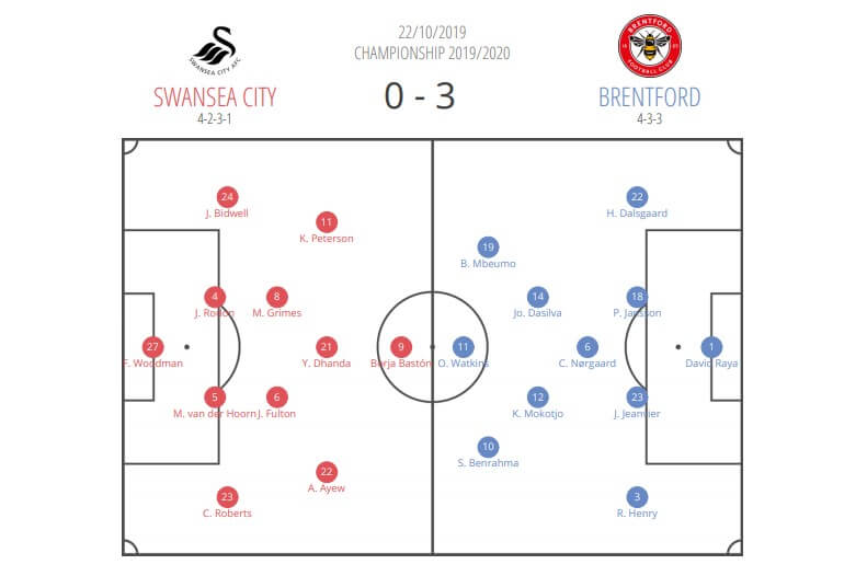 EFL Championship 2019/20: Swansea City vs Brentford - tactical analysis tactics