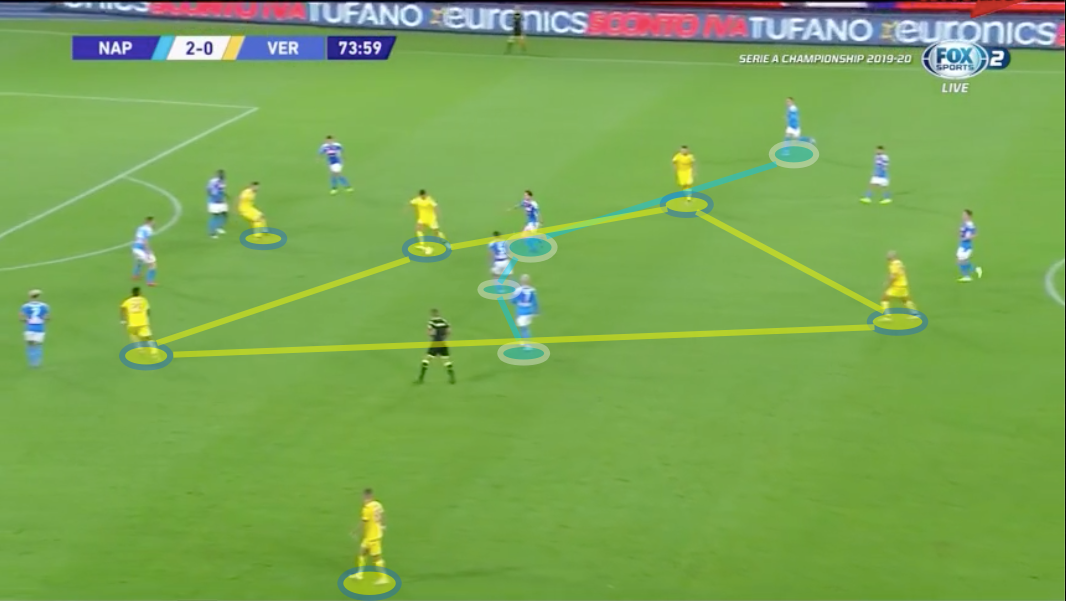 Serie A 19-20: Napoli vs Hellas Verona - tactical analysis tactics