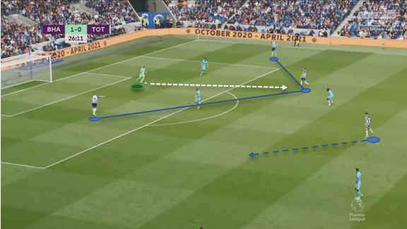 Graham Potter at Brighton 2019/20 - tactical analysis - tactics
