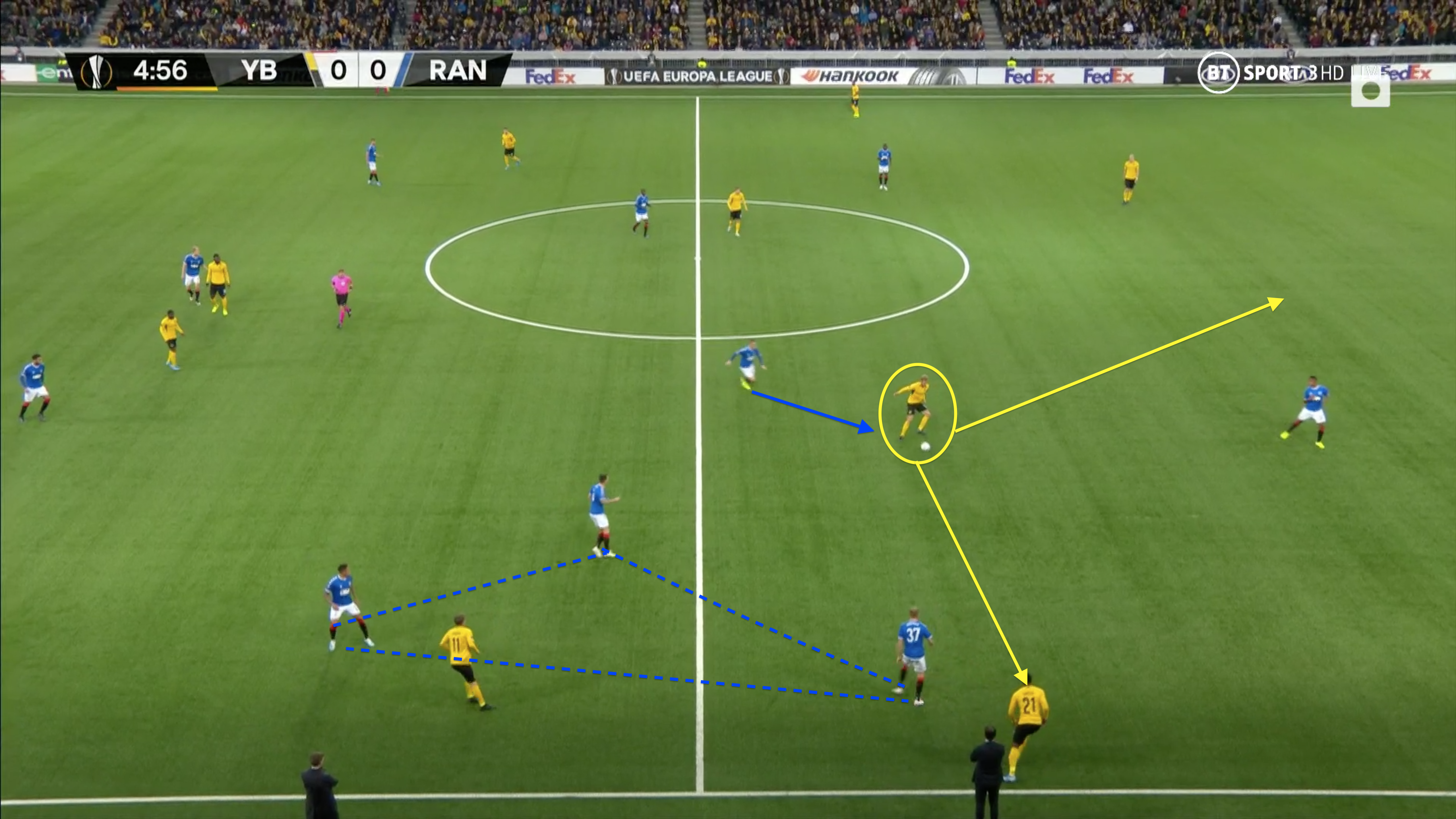 UEFA Europa League 2019/20: Young Boys vs Rangers - tactical analysis tactics