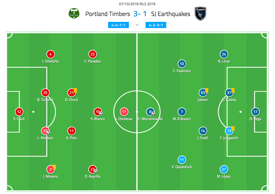 MLS 2019: Portland Timbers vs San Jose Earthquakes - tactical analysis tactics
