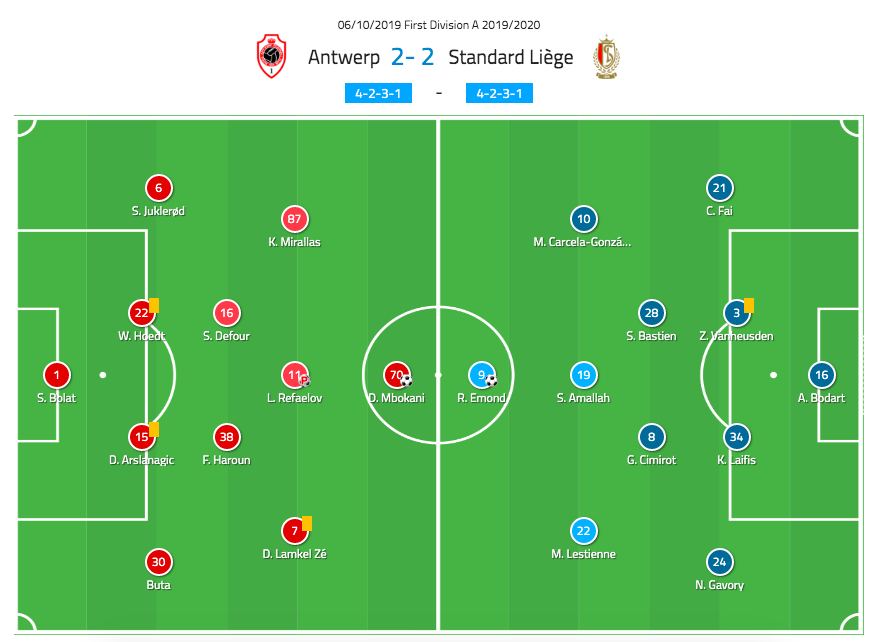 Belgian Pro League 2019/2020: Royal Antwerp vs Standard Liege-tactical analysis tactics