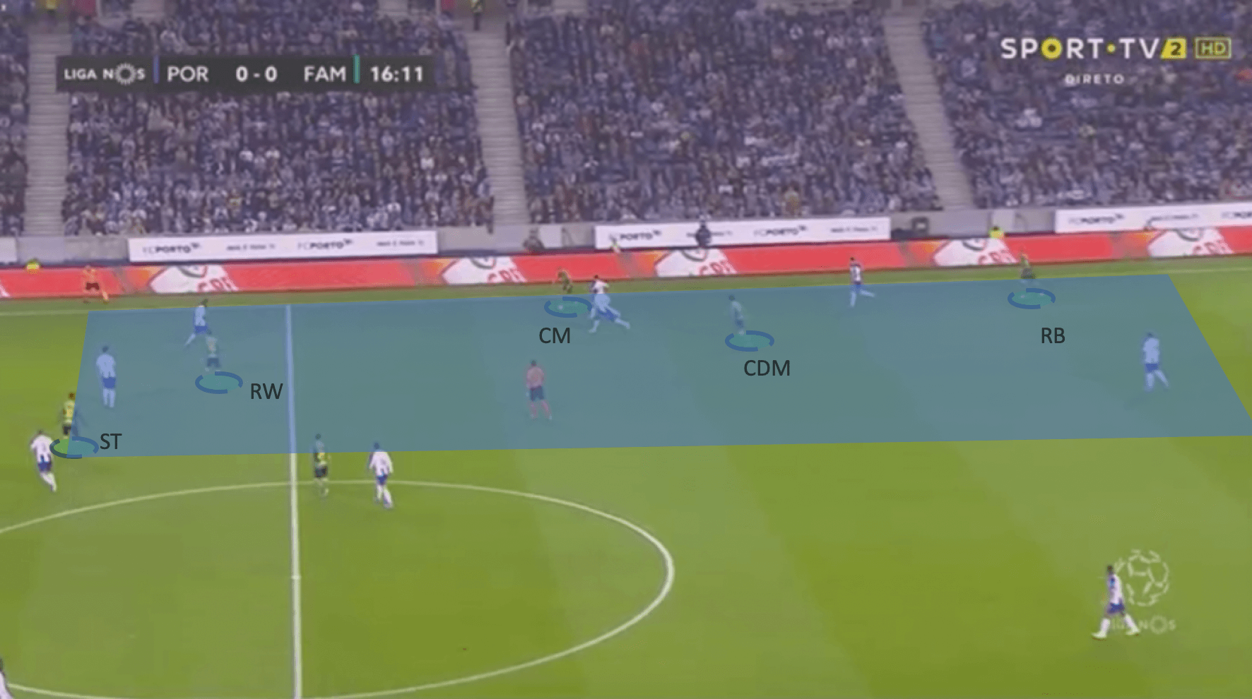 Primeira Liga 2019/20 : F.C. Porto vs F.C. Famalicão - tactical analysis tactics
