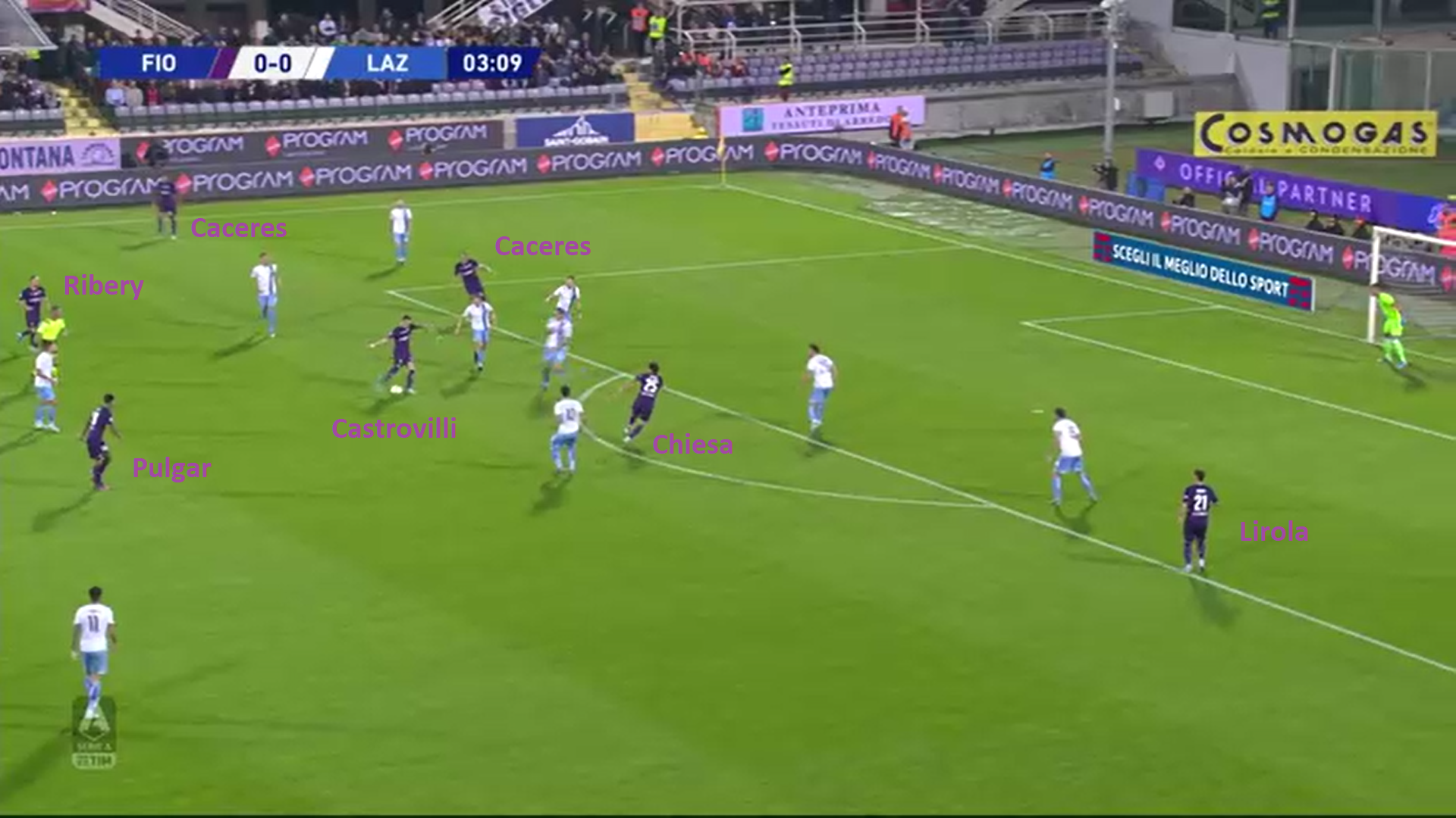 Serie A 2019/20: Fiorentina vs Lazio - tactical analysis tactics
