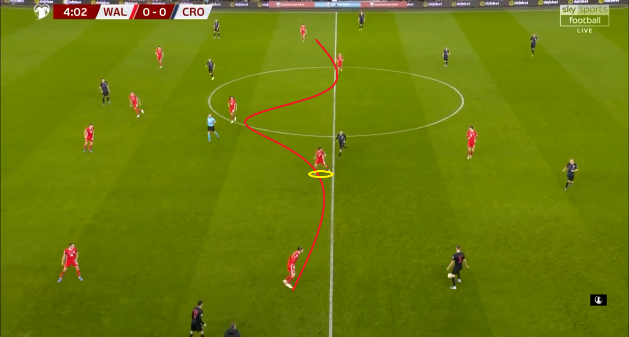 Euro 2020 qualifiers: Wales vs Croatia - tactical analysis tactics