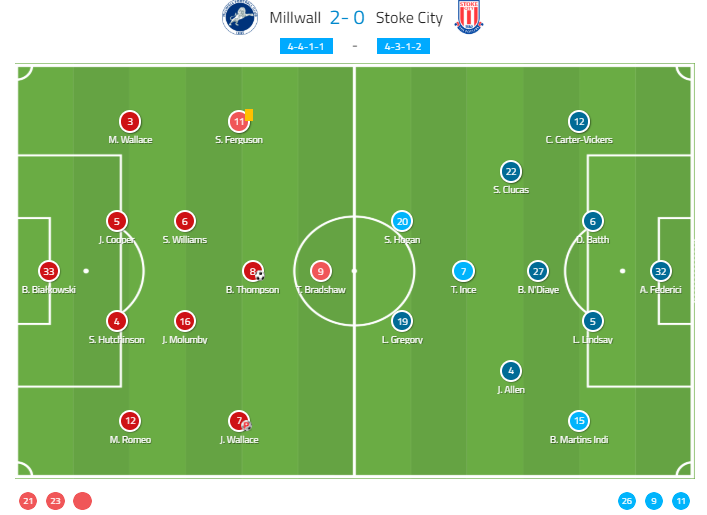 EFL Championship - 2019/20: Millwall – vs – Stoke-City - tactical – analysis – tactics