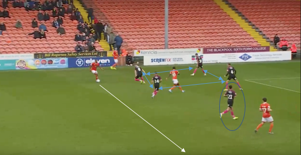 League One 2019/20: Blackpool VS Peterborough United - Tactical Analysis Tactics