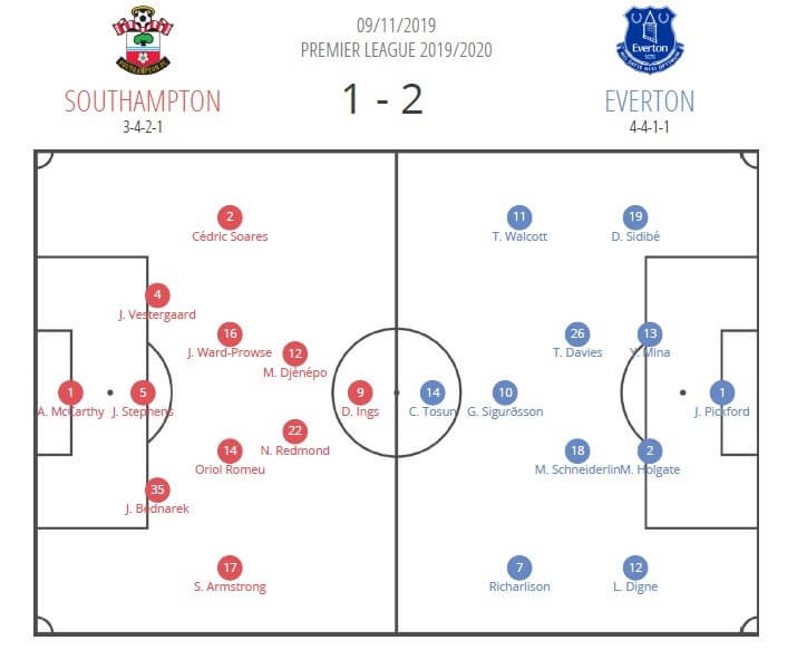 Premier League 2019/20: Southampton vs Everton - tactical analysis tactics