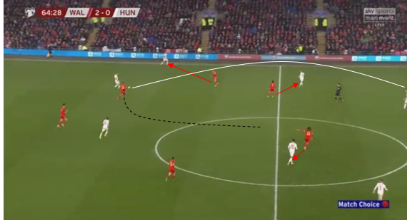 UEFA Euro 2020 Qualifying: Wales vs Hungary - Tactical Analysis