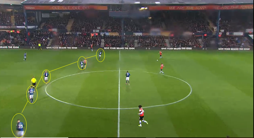 EFL Championship 2019/20: Luton Vs Nottingham Forest- Tactical Analysis tactics
