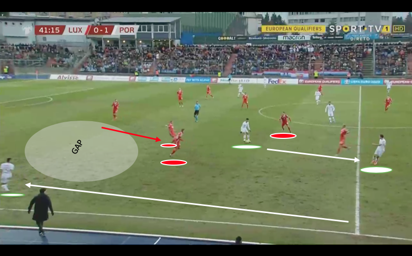 UEFA EURO 2020 Qualifying: Luxembourg vs Portugal – tactical analysis tactics