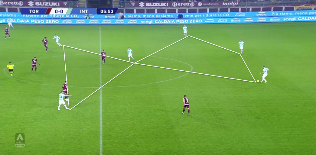 Serie A 2019/20: Torino vs Inter – tactical analysis tactics